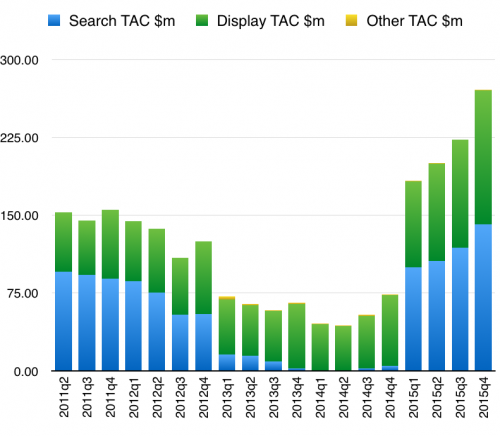 Yahoo spending on traffic acquisition