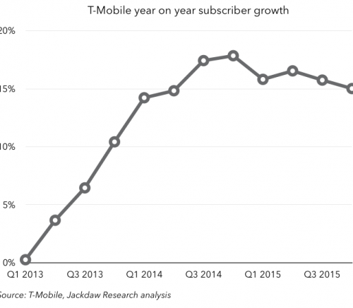 TMO sub growth 2013 to 2015