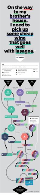 Viv flow chart