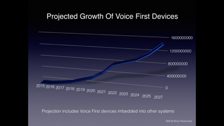 Voice First devices