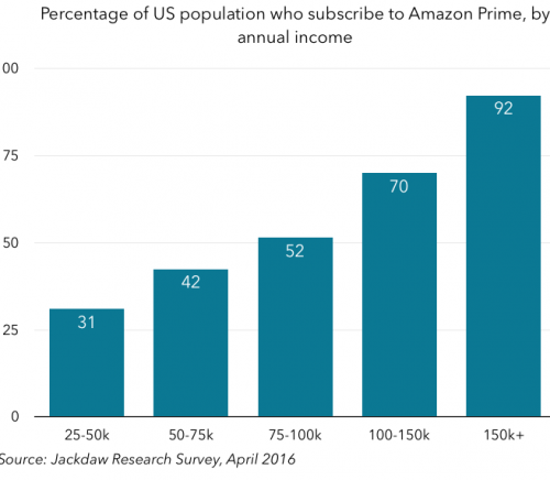 Amazon Prime subscibers by income