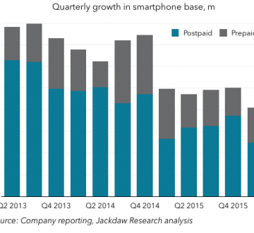 Quarterly smartphone base growth