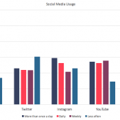 Unpacked: Global Social Media Usage