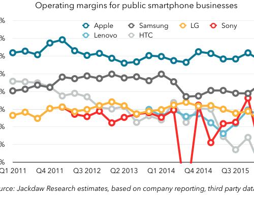 Smartphone margins