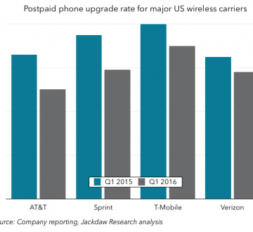 US wireless upgrade rates Q1 2015 and 2016