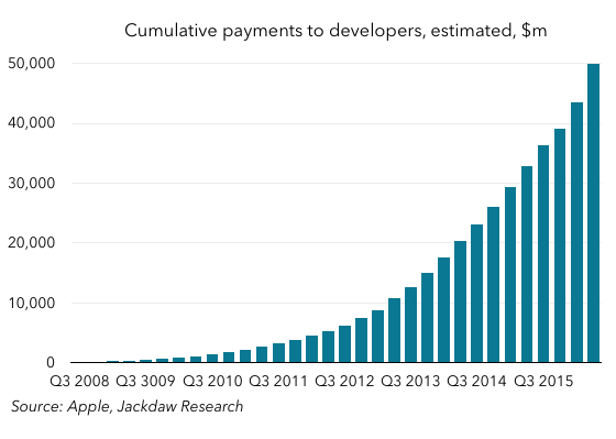 Cumulative payments to developers