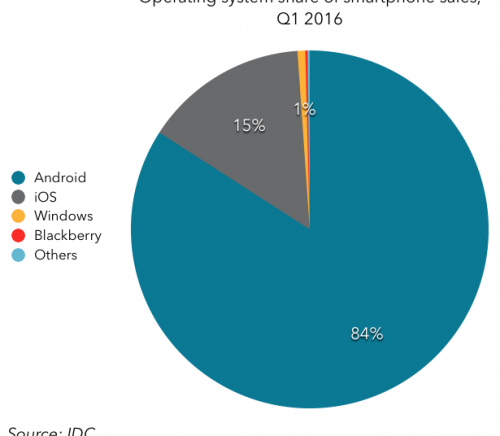 Mobile OS share Q1 2016