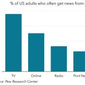 Changing Media Consumption Habits