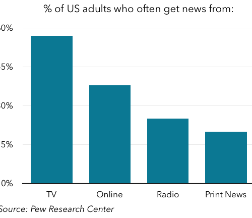 Overall news consumption by medium