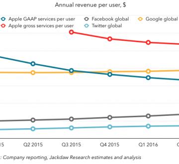 Annual revenue per user