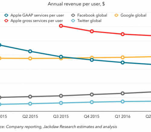 Annual revenue per user