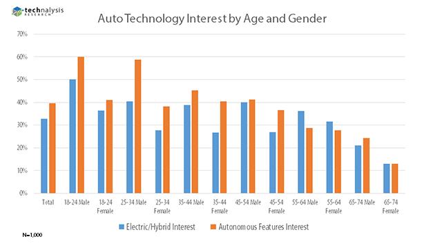 Connected Car Survey, Figure 3