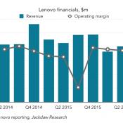 Lenovo's Smartphone Struggles Continue