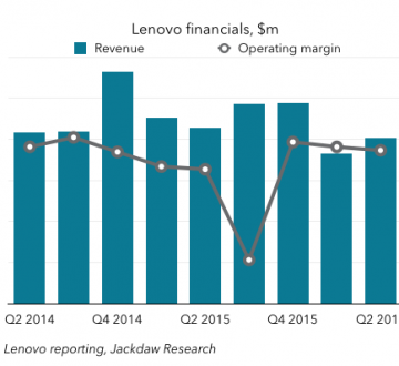 Lenovo financials