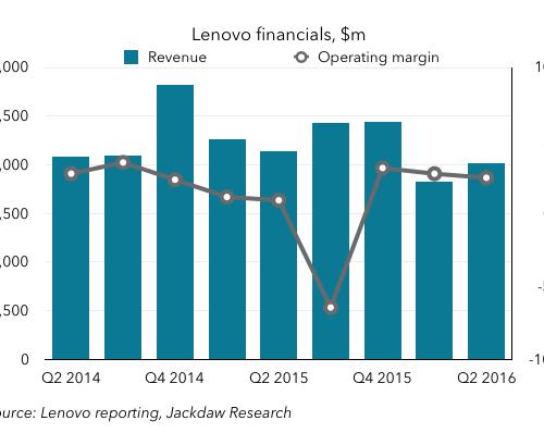 Lenovo financials