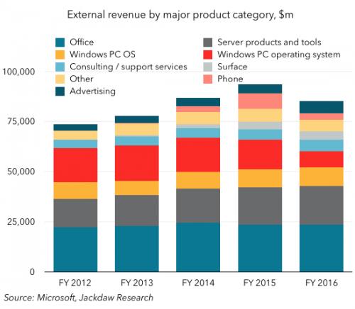MSFT revenues by segment