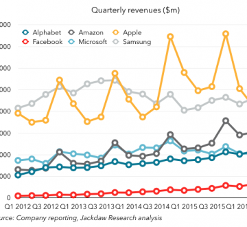 Q2 2016 Big Six Revenue