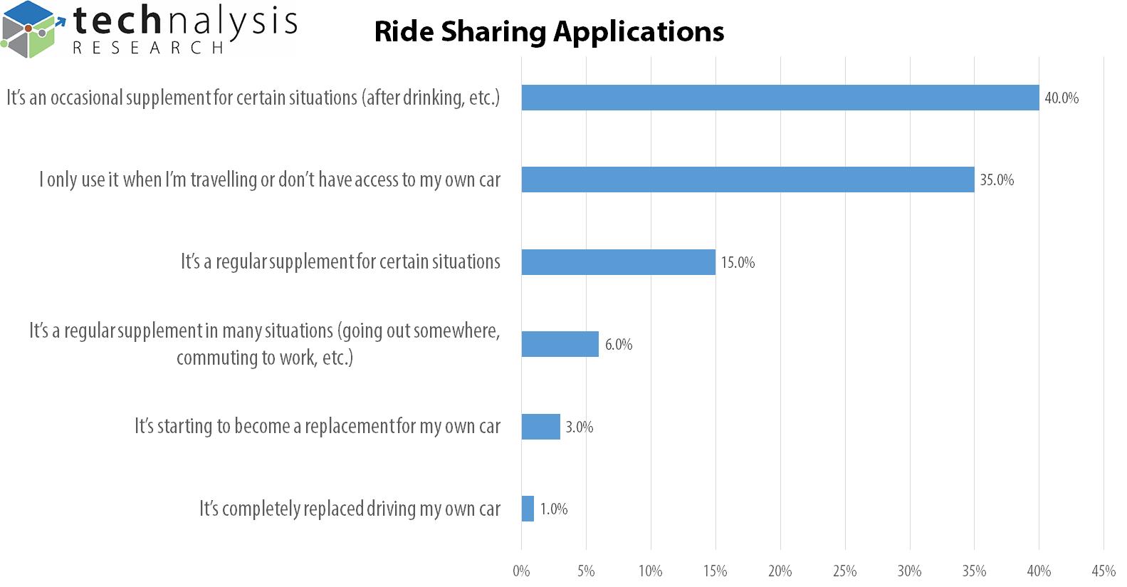 Ridesharing Usage, Figure 2