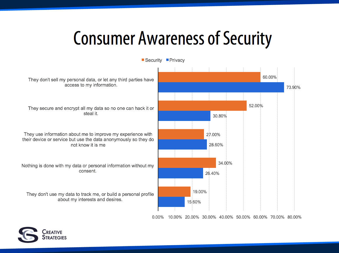 security e consumer awareness Consumer antivirus software providers for windows content provided by microsoft for business security software that is compatible with windows.