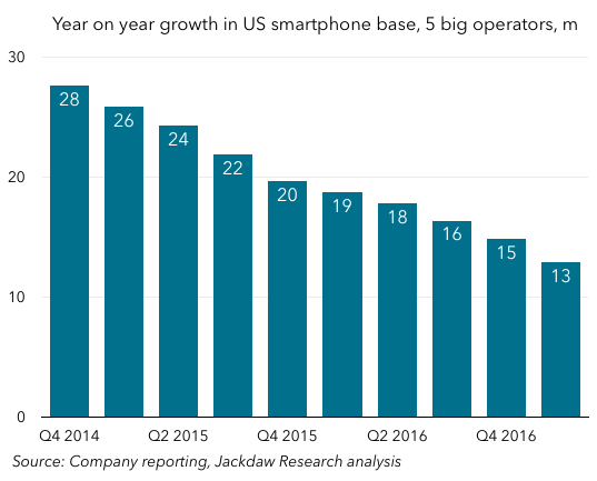 The Battle For Smartphone Growth In The Us Techpinions