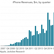 The iPhone at 10 in Charts