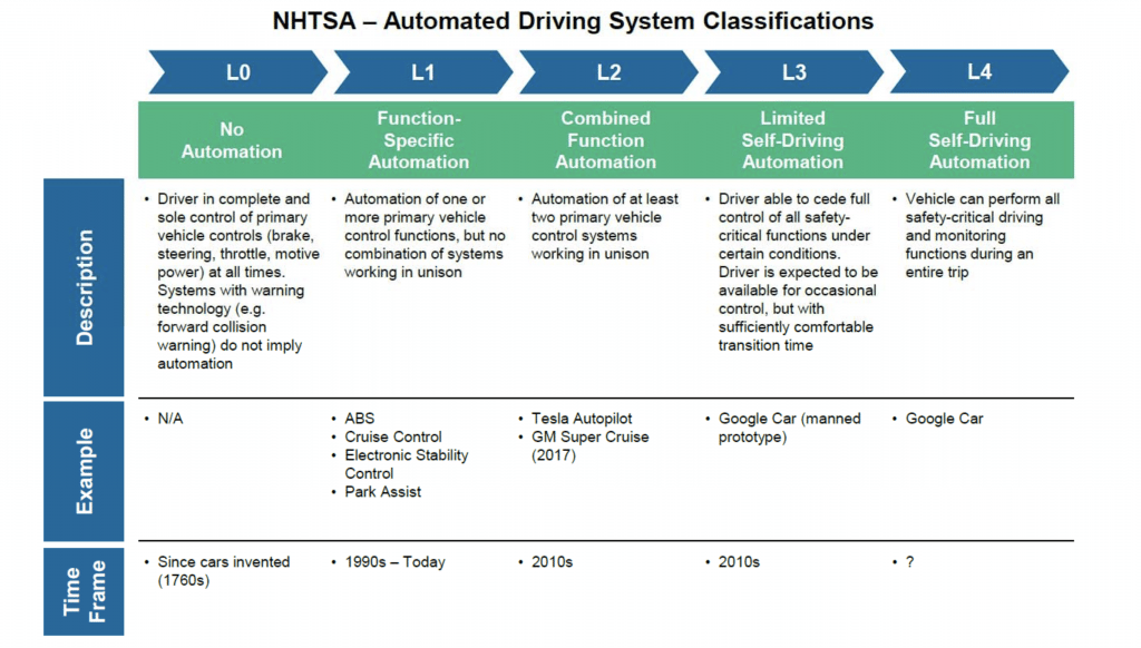 in case you have never seen the chart explaining the levels of autonomy,  and where we are today, here is a useful diagram