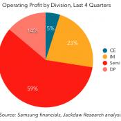 A Deep Dive on Samsung Electronics