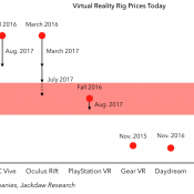 The Virtual Reality Price Squeeze