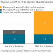 iPhone Demand and Apple Guidance