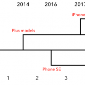 The Role of Marketing and Business Models in iPhone ASPs