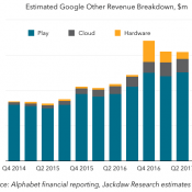Parsing Google's Other Revenues