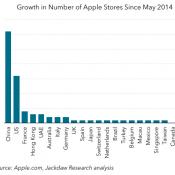 Analyzing Apple's Retail Growth